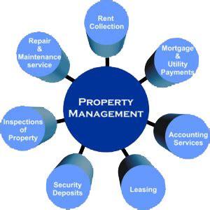 Real estate development - Wikipedia