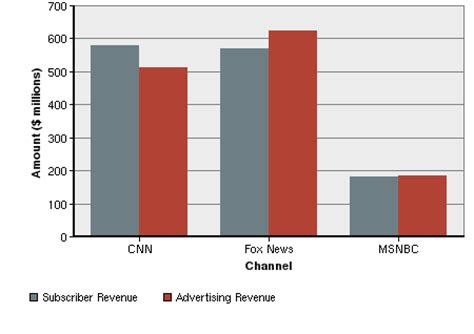 Impact of TV Advertisement on Children Buying Behavior